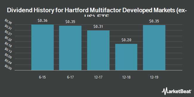 Dividend Payments by Quarter for Hartford Multifactor Developed Markets (ex-US) ETF (NYSEARCA:RODM)