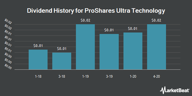 Dividend History for ProShares Ultra Technology (NYSEARCA:ROM)