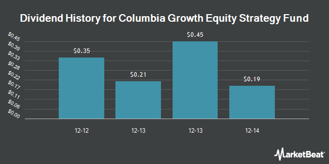 Dividend Payments by Quarter for Columbia Growth Equity Strategy Fund (NYSEARCA:RPX)