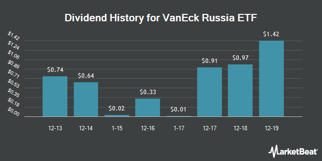 Dividend Payments by Quarter for VanEck Vectors Russia ETF (NYSEARCA:RSX)
