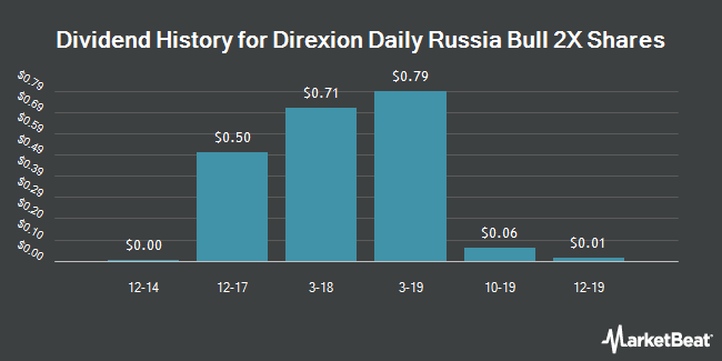 Dividend History for Direxion Daily Russia Bull 3x Shares (NYSEARCA:RUSL)