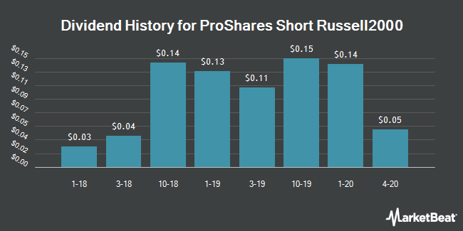 Dividend History for ProShares Short Russell2000 (NYSEARCA:RWM)