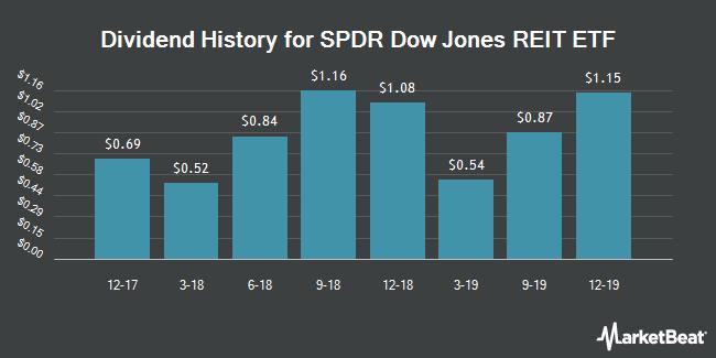 Dividend History for SPDR Dow Jones REIT ETF (NYSEARCA:RWR)
