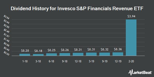 Dividend History for Invesco S&P Financials Revenue ETF (NYSEARCA:RWW)