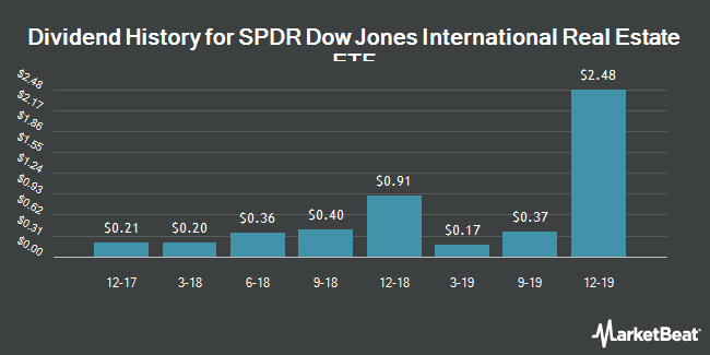 Dividend Payments by Quarter for SPDR Dow Jones Interntnl Real Estate ETF (NYSEARCA:RWX)