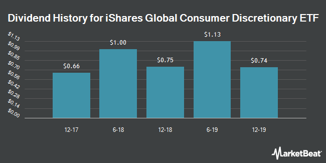 Dividend Payments by Quarter for iShares Global Consumer Discretionary ETF (NYSEARCA:RXI)
