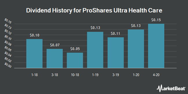 Dividend Payments by Quarter for ProShares Ultra Health Care (NYSEARCA:RXL)