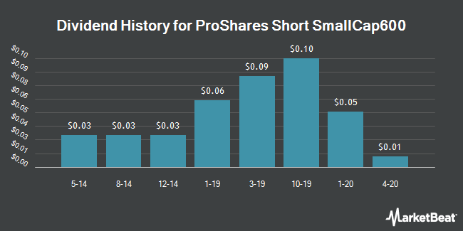 Dividend History for ProShares Short SmallCap600 (NYSEARCA:SBB)