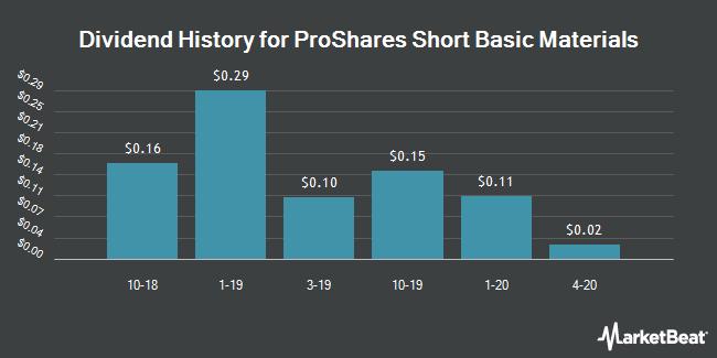 Dividend History for ProShares Short Basic Materials (NYSEARCA:SBM)