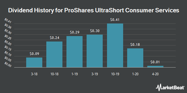 Nysearcascc Ivy Proshares Russell 2000 Dividend Growers Index