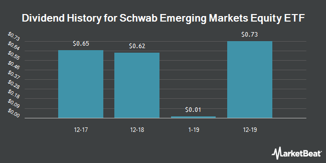 Dividend Payments by Quarter for Schwab Emerging Markets Equity ETF (NYSEARCA:SCHE)
