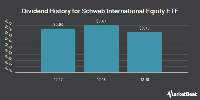 Dividend Payments by Quarter for Schwab International Equity ETF (NYSEARCA:SCHF)
