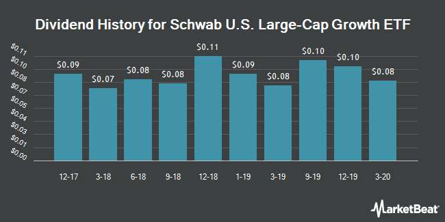 Dividend Payments by Quarter for Schwab U.S. Large-Cap Growth ETF (NYSEARCA:SCHG)