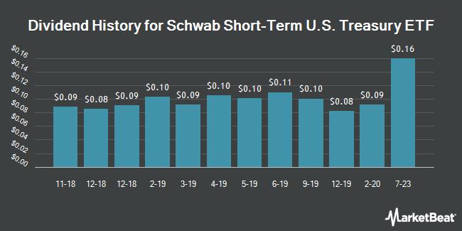 Dividend History for Schwab Short-Term U.S. Treasury ETF (NYSEARCA:SCHO)