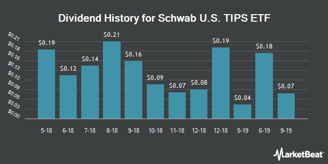 Dividend Payments by Quarter for Schwab U.S. TIPs ETF (NYSEARCA:SCHP)
