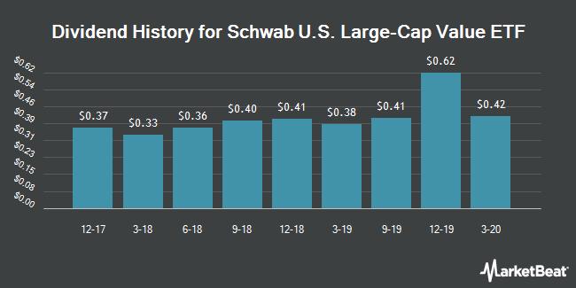 Dividend Payments by Quarter for Schwab U.S. Large-Cap Value ETF (NYSEARCA:SCHV)
