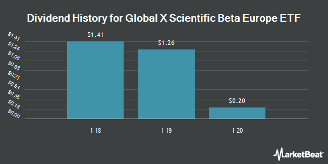 Dividend Payments by Quarter for Global X Scientific Beta Europe ETF (NYSEARCA:SCID)