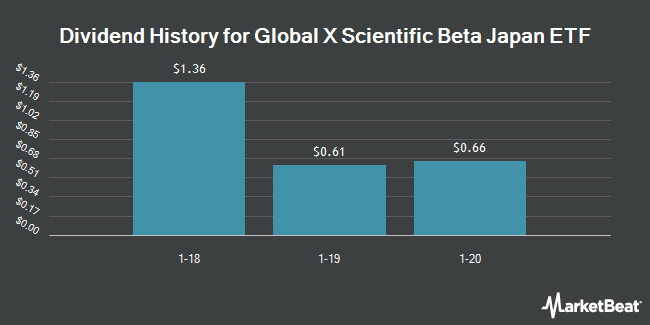 Dividend Payments by Quarter for Global X Scientific Beta Japan ETF (NYSEARCA:SCIJ)