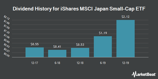 Dividend Payments by Quarter for iShares MSCI Japan Small-Cap ETF (NYSEARCA:SCJ)