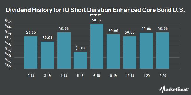 Dividend History for IQ Short Duration Enhanced Core Bond U.S. ETF (NYSEARCA:SDAG)