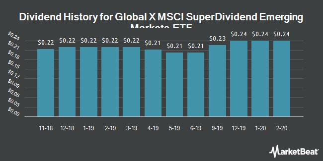 Dividend History for Global X MSCI SuperDividend Emerging Markets ETF (NYSEARCA:SDEM)