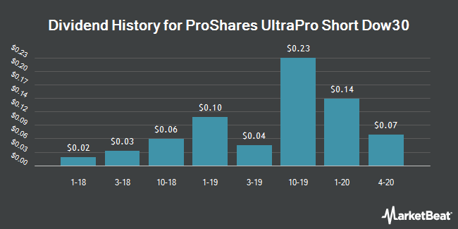 Dividend History for ProShares UltraPro Short Dow30 (NYSEARCA:SDOW)