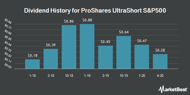 Dividend Payments by Quarter for ProShares UltraShort S&P500 (NYSEARCA:SDS)