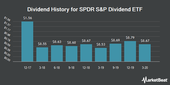 Dividend History for SPDR S&P Dividend ETF (NYSEARCA:SDY)