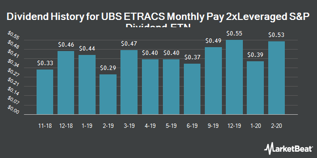 Dividend History for ETRACS Monthly Pay 2xLeveraged S&P Dividend ETN (NYSEARCA:SDYL)