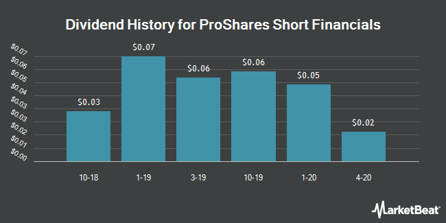 Dividend History for ProShares Short Financials (NYSEARCA:SEF)