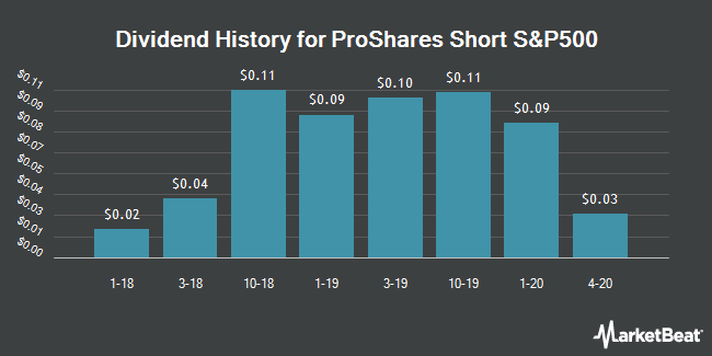 Dividend History for ProShares Short S&P500 (NYSEARCA:SH)