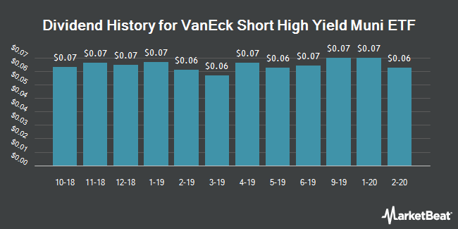 Dividend Payments by Quarter for VanEck Vectors Short High-Yield Municipal Index ETF (NYSEARCA:SHYD)