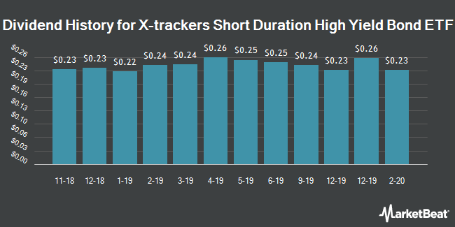 Dividend History for Xtrackers Short Duration High Yield Bond ETF (NYSEARCA:SHYL)