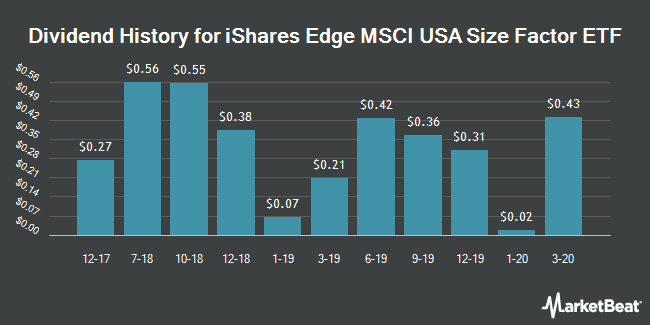 Dividend History for iShares Edge MSCI USA Size Factor ETF (NYSEARCA:SIZE)