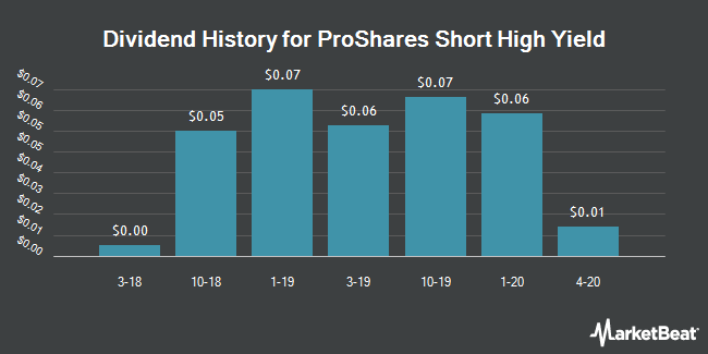 Dividend History for ProShares Short High Yield (NYSEARCA:SJB)