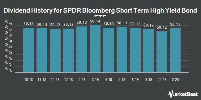 Dividend Payments by Quarter for SPDR Series Trust (NYSEARCA:SJNK)