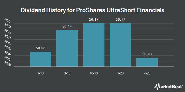 Dividend History for ProShares UltraShort Financials (NYSEARCA:SKF)