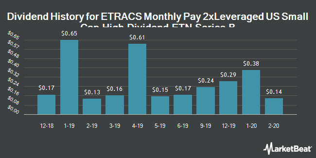 Dividend History for ETRACS Monthly Pay 2xLeveraged US Small Cap High Dividend ETN Series B (NYSEARCA:SMHB)