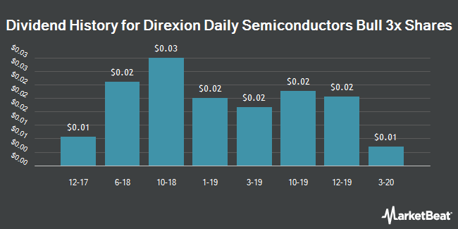 Dividend History for Direxion Daily Semiconductors Bull 3x Shares (NYSEARCA:SOXL)