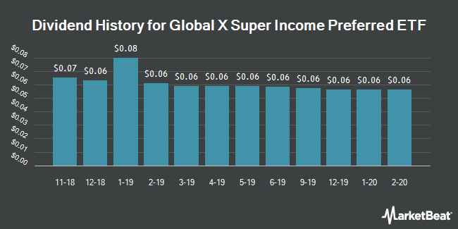 Dividend History for Global X Super Income Preferred ETF (NYSEARCA:SPFF)