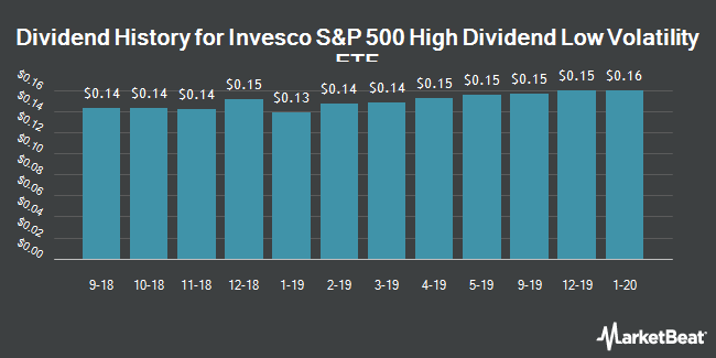 Dividend History for Invesco S&P 500 High Dividend Low Volatility ETF (NYSEARCA:SPHD)