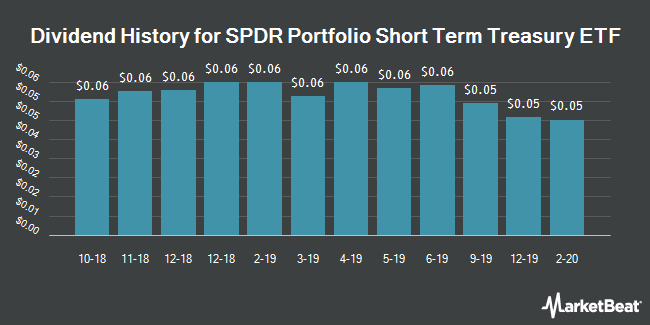 Dividend History for SPDR Portfolio Short Term Treasury ETF (NYSEARCA:SPTS)