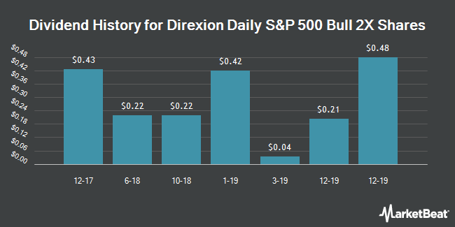 Dividend History for Direxion Daily S&P 500 Bull 2X Shares (NYSEARCA:SPUU)