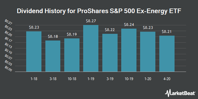 Dividend History for ProShares S&P 500 Ex-Energy ETF (NYSEARCA:SPXE)