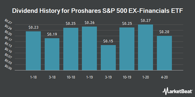 Dividend History for Proshares S&P 500 EX-Financials ETF (NYSEARCA:SPXN)