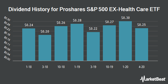 Dividend History for Proshares S&P 500 EX-Health Care ETF (NYSEARCA:SPXV)