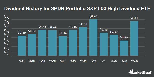Dividend History for SPDR Portfolio S&P 500 High Dividend ETF (NYSEARCA:SPYD)