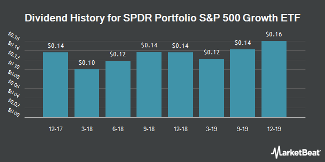 Dividend Payments by Quarter for SPDR Portfolio S&P 500 Growth ETF (NYSEARCA:SPYG)