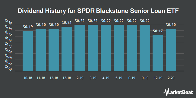 Dividend History for SPDR Blackstone / GSO Senior Loan ETF (NYSEARCA:SRLN)