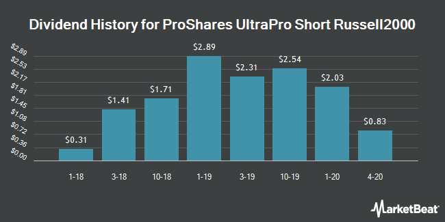 Dividend Payments by Quarter for Ivy ProShares Russell 2000 Dividend Growers Index Fund (NYSEARCA:SRTY)